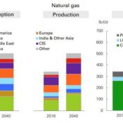 BP Energy Outlook: U.S. to 'Dominate' Global Oil and Gas Production